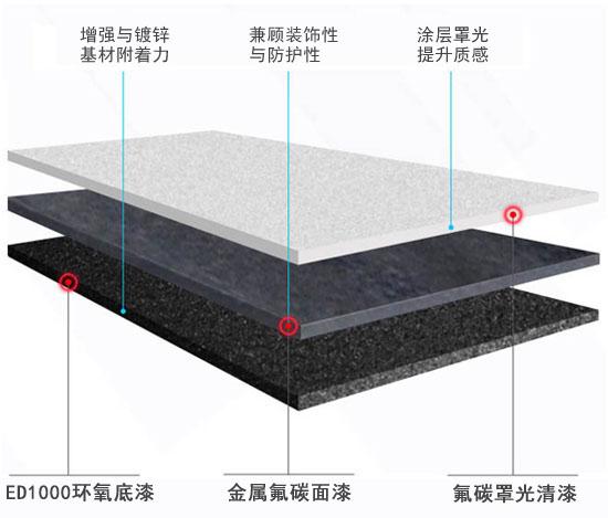 北京天安门护栏涂装体系示意图