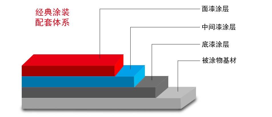 产品展示   配套体系  脂肪族聚氨酯面漆可以和多种涂料配套涂装,应用于各类工业环境: 1、钢结构防腐:环氧富锌底漆+环氧云铁中间漆+脂肪族聚氨酯面漆;环氧底漆+脂肪族聚氨酯面漆 2、桥梁防腐:环氧富锌底漆+环氧云铁中间漆+脂肪族聚氨酯面漆;无机富锌底漆+环氧封闭漆+环氧云铁中间漆+脂肪族聚氨酯面漆 3、工程机械涂装:环氧底漆+脂肪族聚氨酯面漆 4、建筑外墙装饰:环氧封闭底漆+环氧中涂漆+脂肪族聚氨酯面漆 施工工艺 表面处理 被涂金属表面必须彻底清除油污、氧化皮、铁锈、旧涂层等,可采用抛丸或喷砂方法,达到